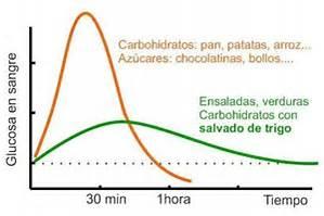 curva de la glucosa